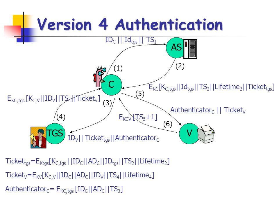 Version 4 Authentication
