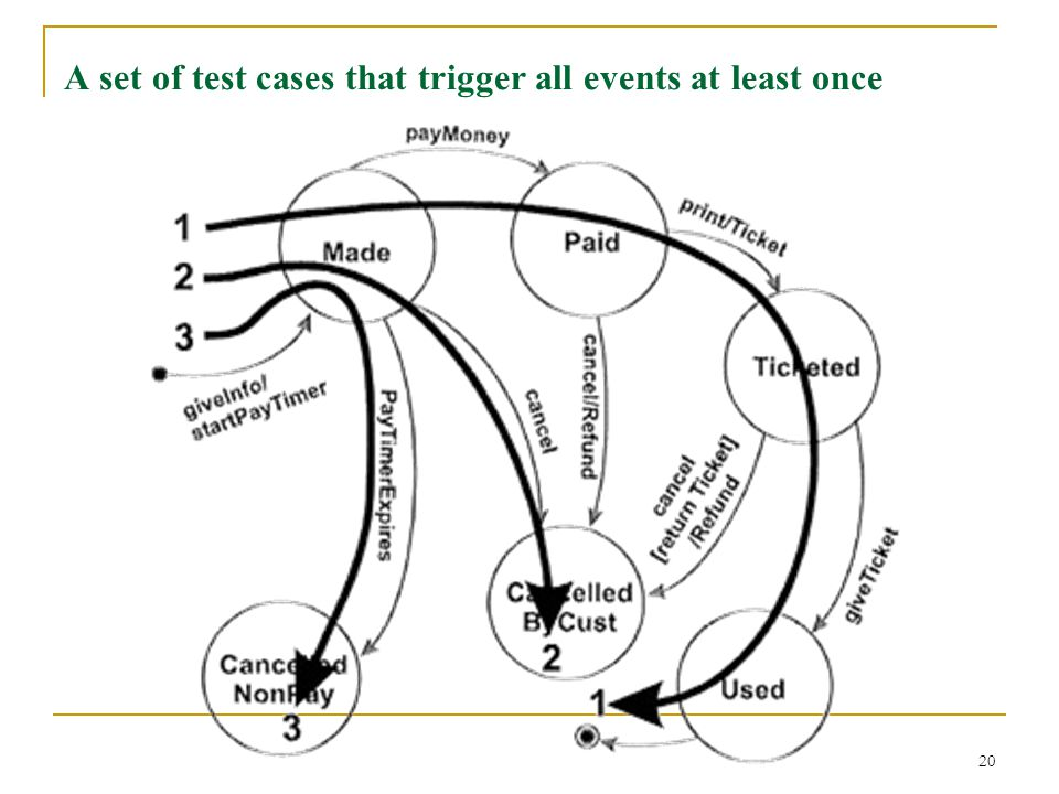 A set of test cases that trigger all events at least once
