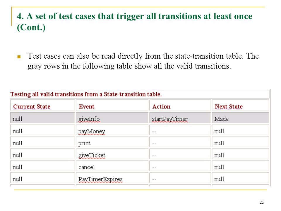 4. A set of test cases that trigger all transitions at least once (Cont.)