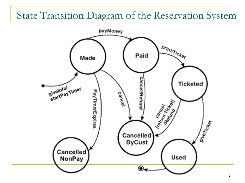 State Transition Diagram of the Reservation System