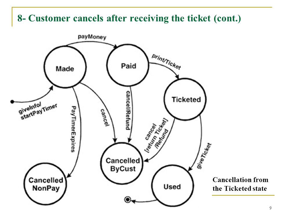 8- Customer cancels after receiving the ticket (cont.)