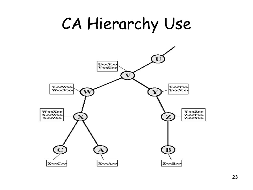 CA Hierarchy Use Stallings Fig 14-4. Track chains of certificates: