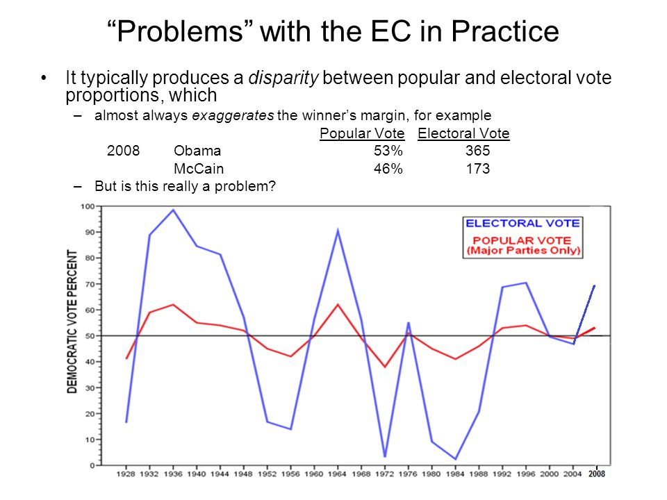 Problems with the EC in Practice