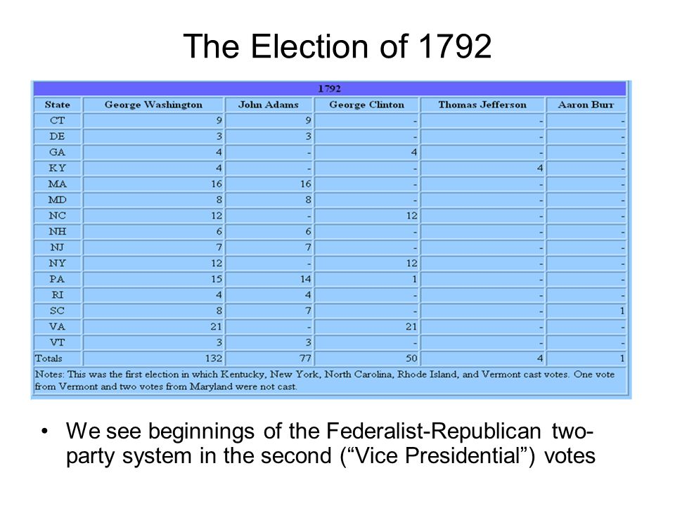 The Election of 1792 We see beginnings of the Federalist-Republican two-party system in the second ( Vice Presidential ) votes.