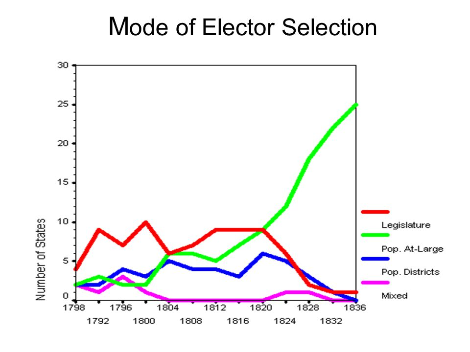 Mode of Elector Selection