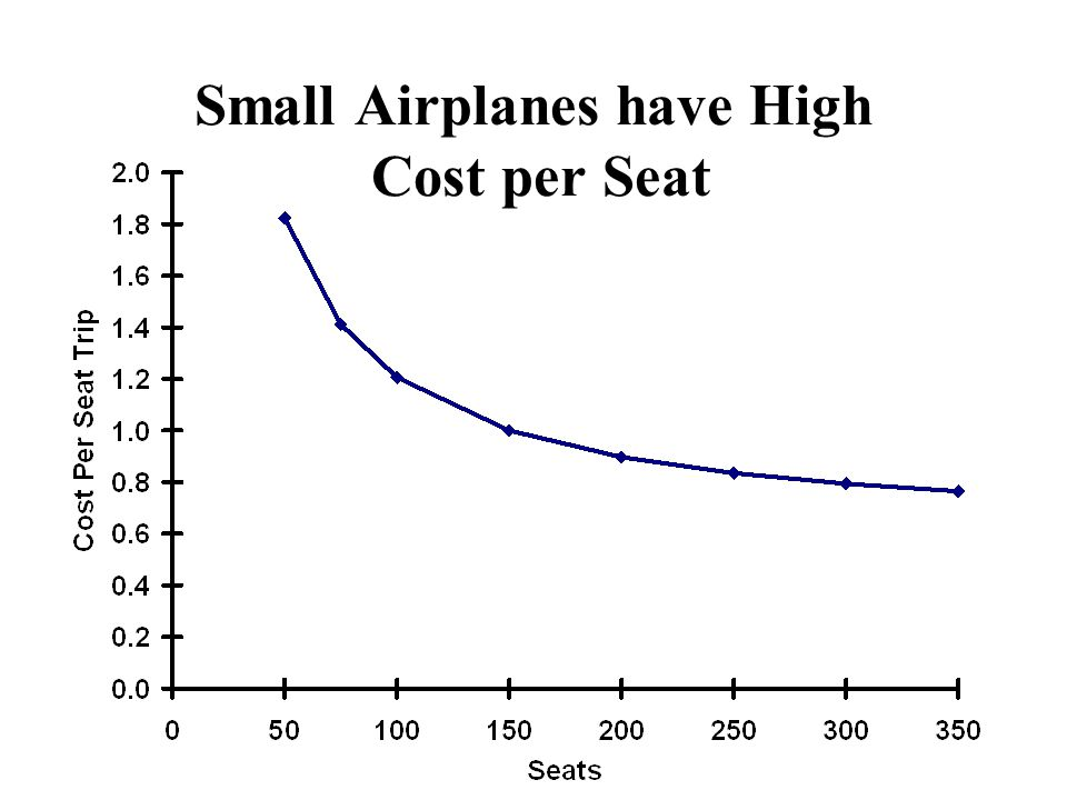 Small Airplanes have High Cost per Seat