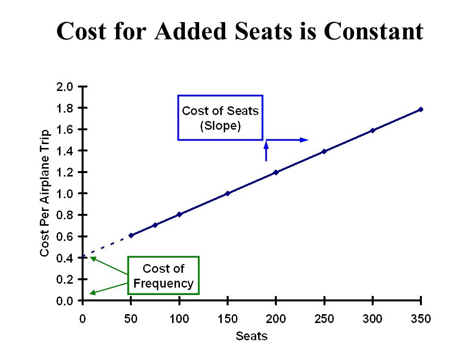 Cost for Added Seats is Constant