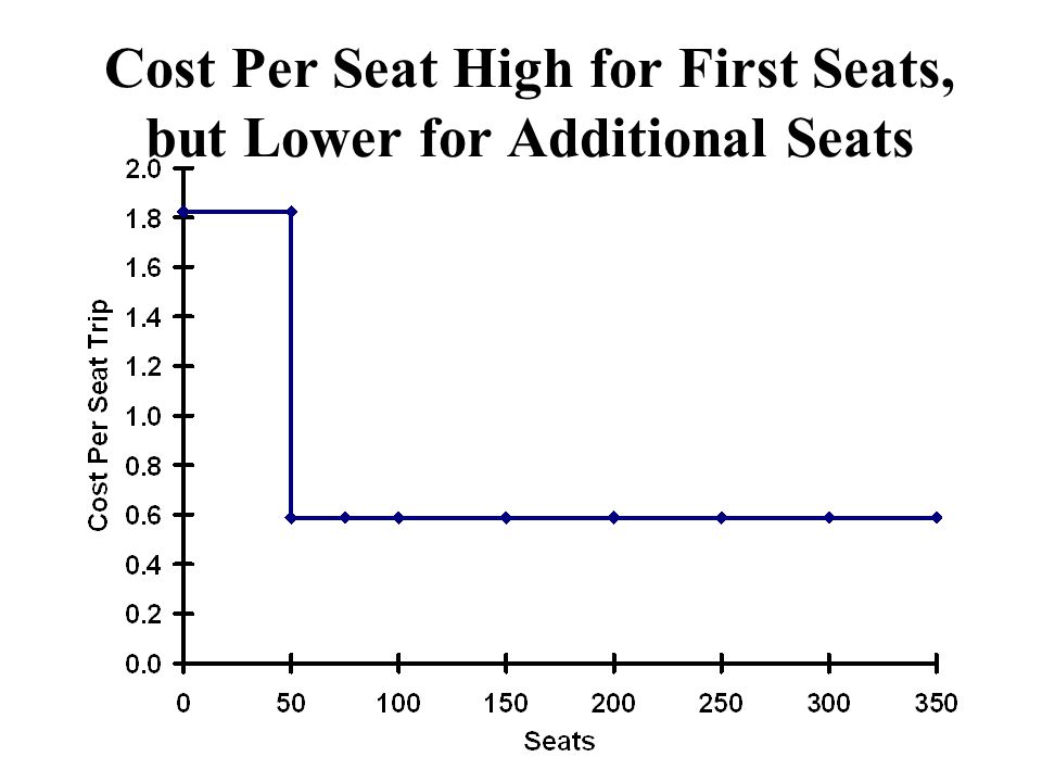 Cost Per Seat High for First Seats, but Lower for Additional Seats