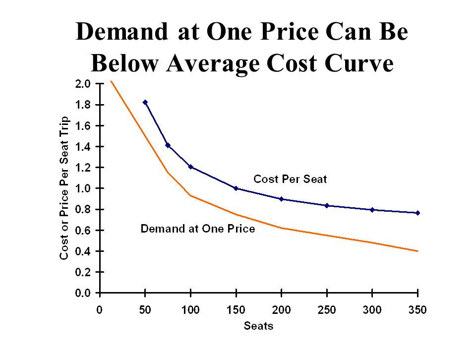 Demand at One Price Can Be Below Average Cost Curve