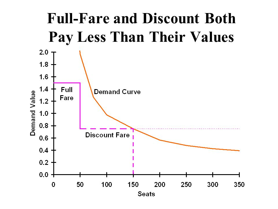 Full-Fare and Discount Both Pay Less Than Their Values