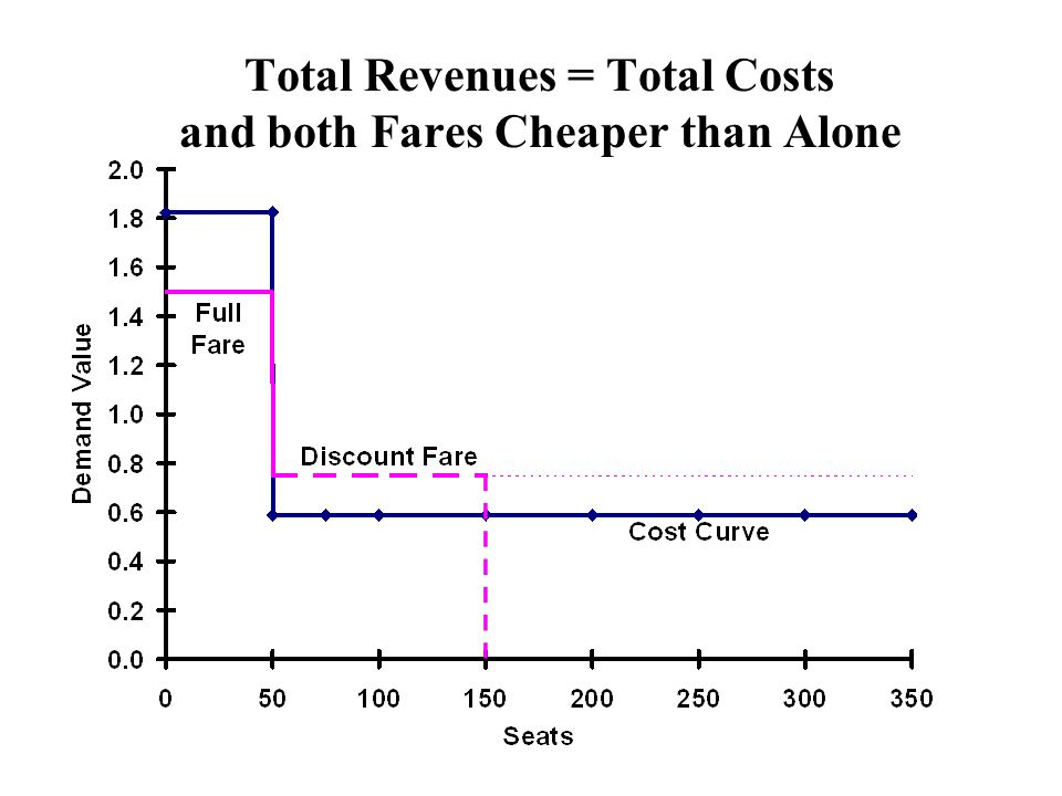 Total Revenues = Total Costs and both Fares Cheaper than Alone