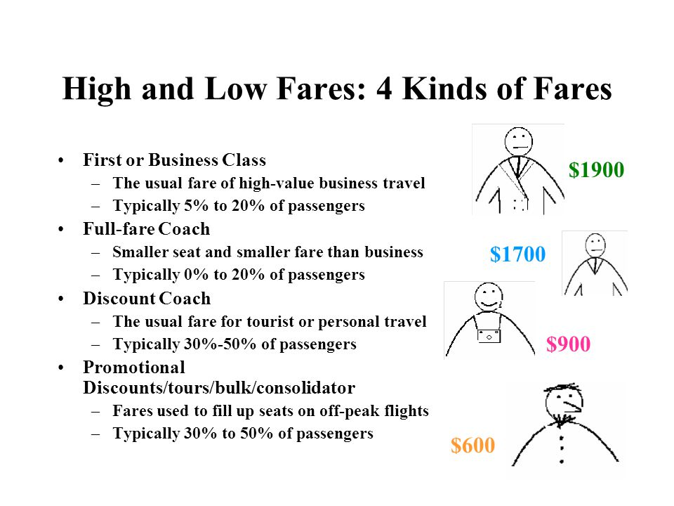 High and Low Fares: 4 Kinds of Fares
