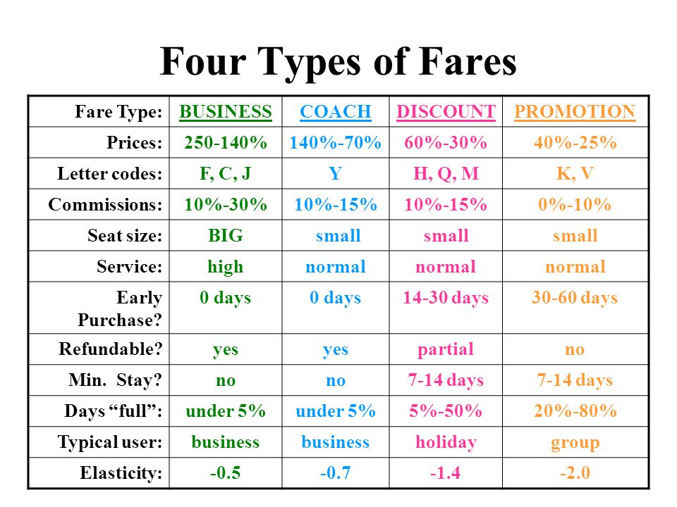 Four Types of Fares Fare Type: BUSINESS COACH DISCOUNT PROMOTION