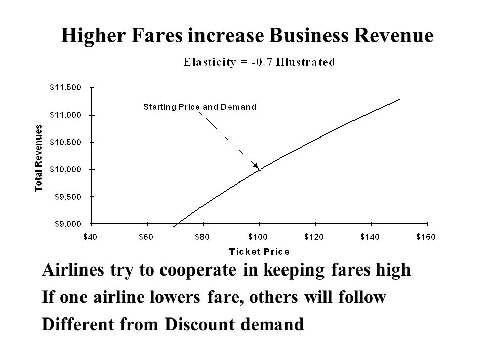 Higher Fares increase Business Revenue