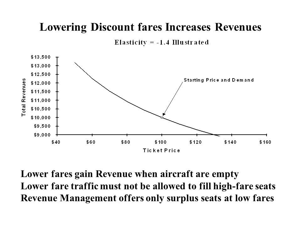 Lowering Discount fares Increases Revenues