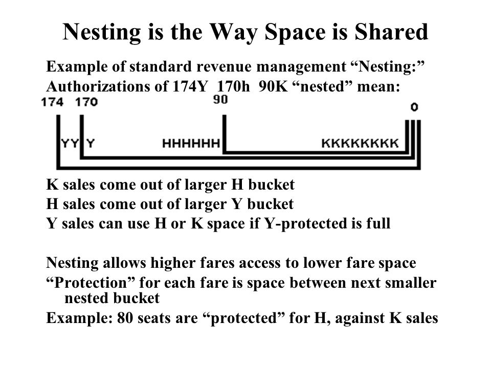 Nesting is the Way Space is Shared