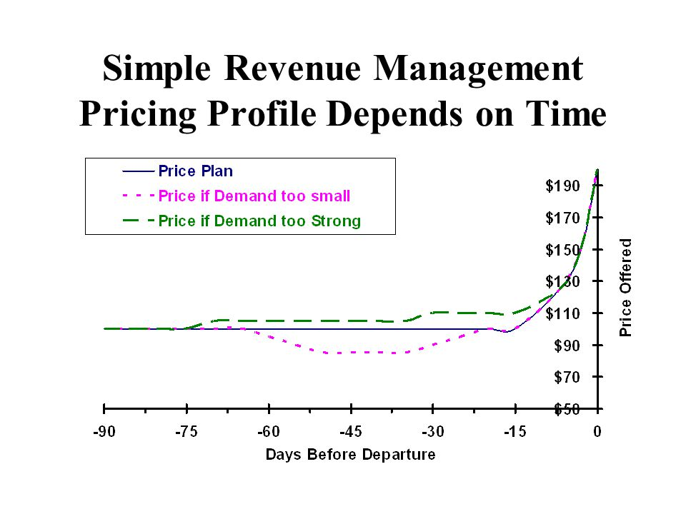 Simple Revenue Management Pricing Profile Depends on Time