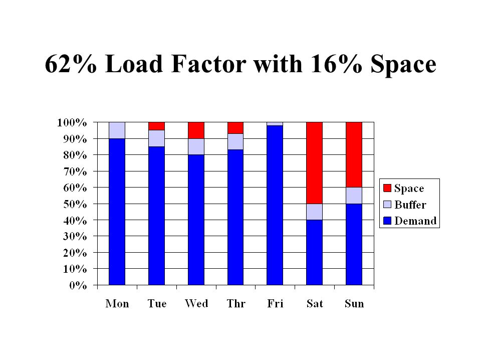 62% Load Factor with 16% Space