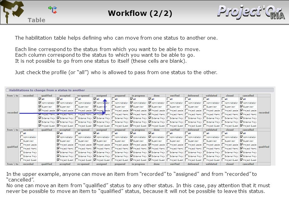 Workflow (2/2) Table. The habilitation table helps defining who can move from one status to another one.