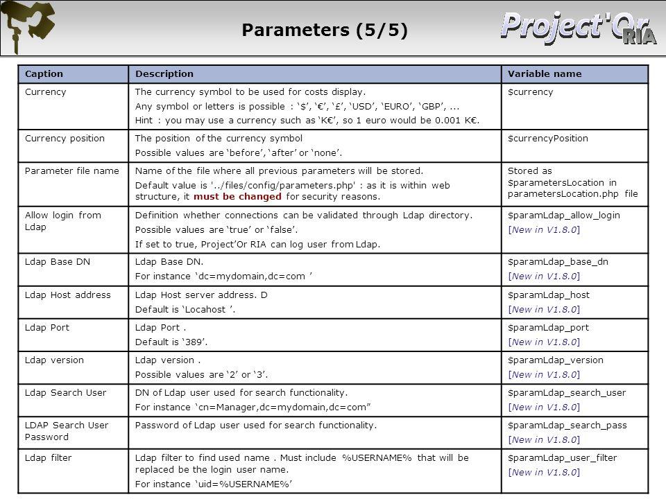 Parameters (5/5) 16 16 16 16 Caption Description Variable name