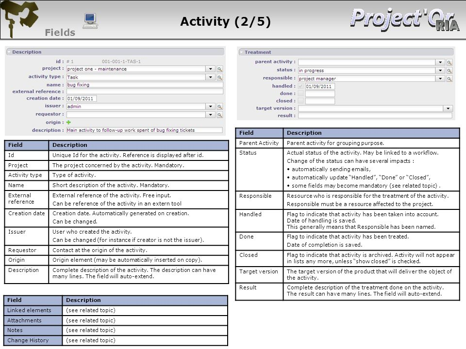 Activity (2/5) Fields 54 54 54 54 Field Description Parent Activity
