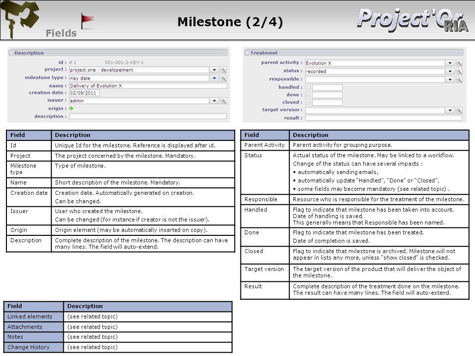 Milestone (2/4) Fields 59 59 59 59 Field Description Id
