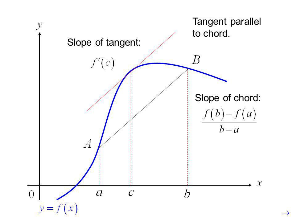 Tangent parallel to chord.