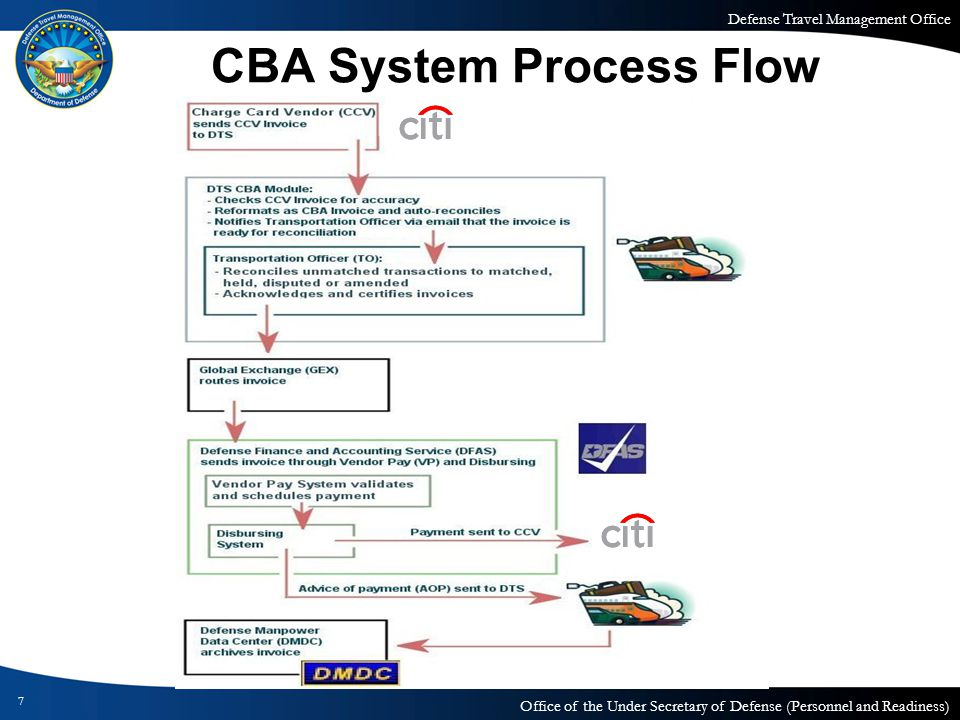 CBA System Process Flow