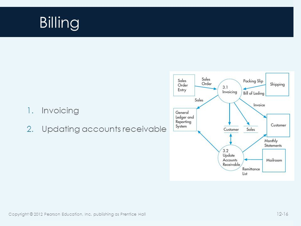 Billing Invoicing Updating accounts receivable