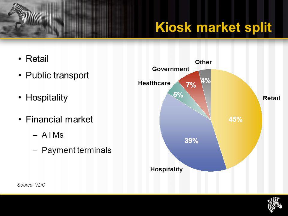 Kiosk market split Retail Public transport Hospitality