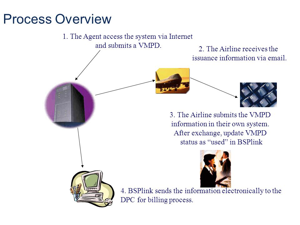 Process Overview 1. The Agent access the system via Internet