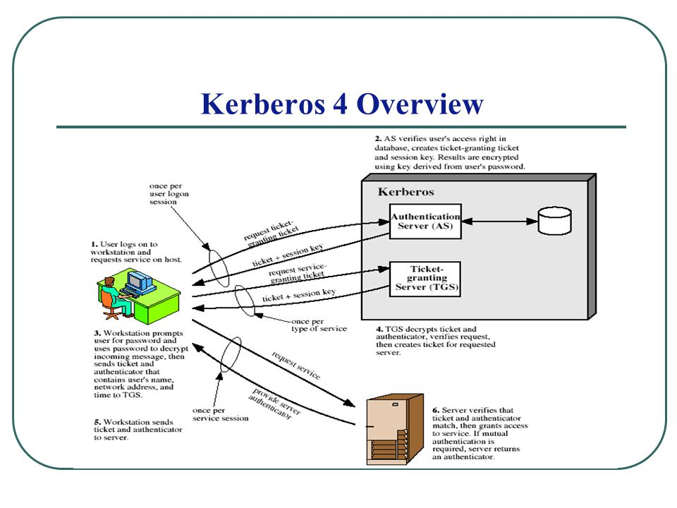 Kerberos 4 Overview Stallings Fig 14.1.