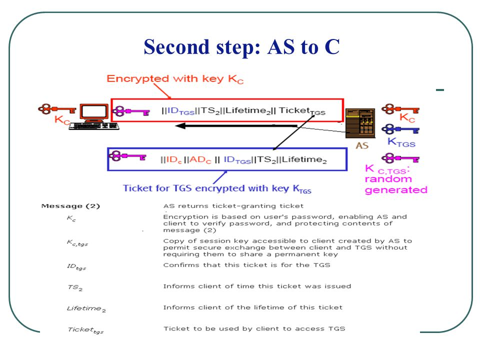 Second step: AS to C