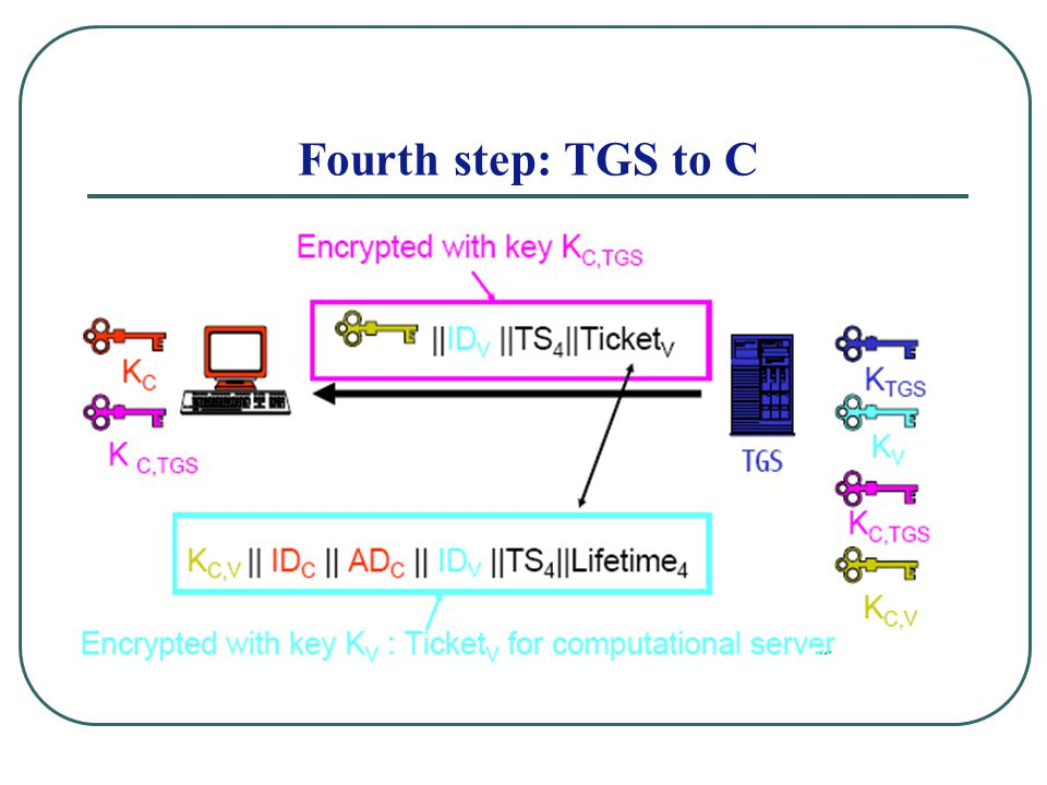Fourth step: TGS to C