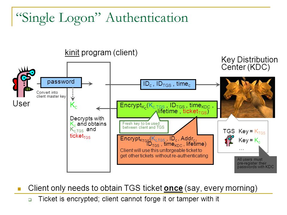 Single Logon Authentication