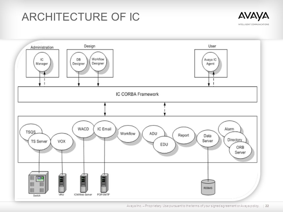 ARCHITECTURE OF IC Avaya Inc. – Proprietary. Use pursuant to the terms of your signed agreement or Avaya policy.