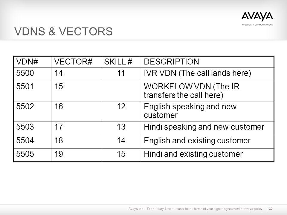 VDNS & VECTORS VDN# VECTOR# SKILL # DESCRIPTION 5500 14 11