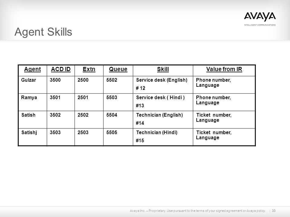 Agent Skills Agent ACD ID Extn Queue Skill Value from IR Gulzar 3500