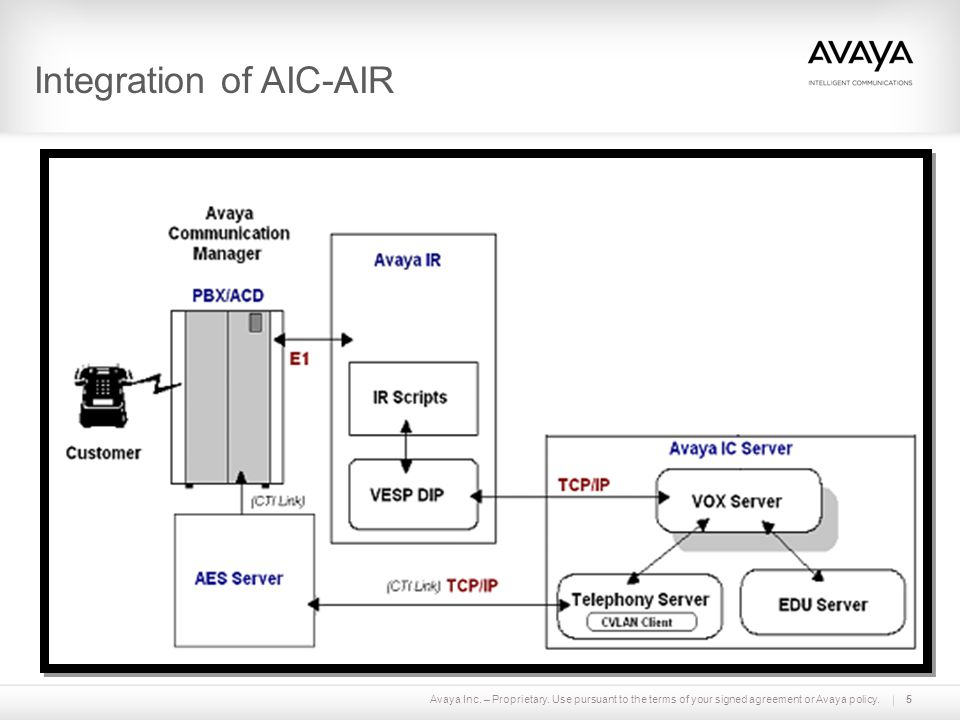 Integration of AIC-AIR