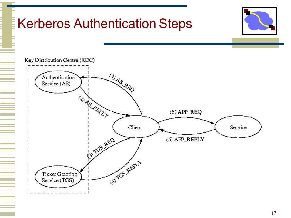 Kerberos Authentication Steps