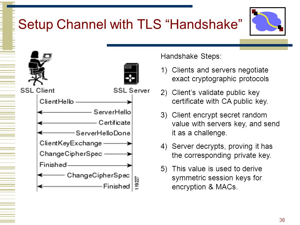 Setup Channel with TLS Handshake