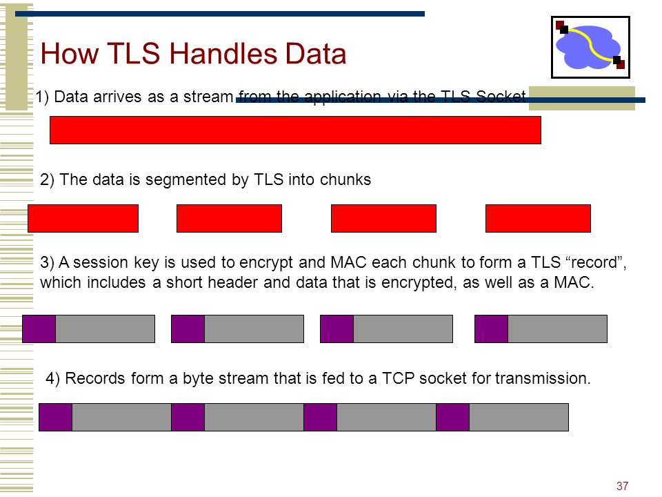 How TLS Handles Data 1) Data arrives as a stream from the application via the TLS Socket. 2) The data is segmented by TLS into chunks.