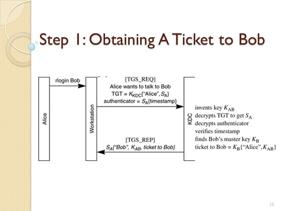 Step 1: Obtaining A Ticket to Bob
