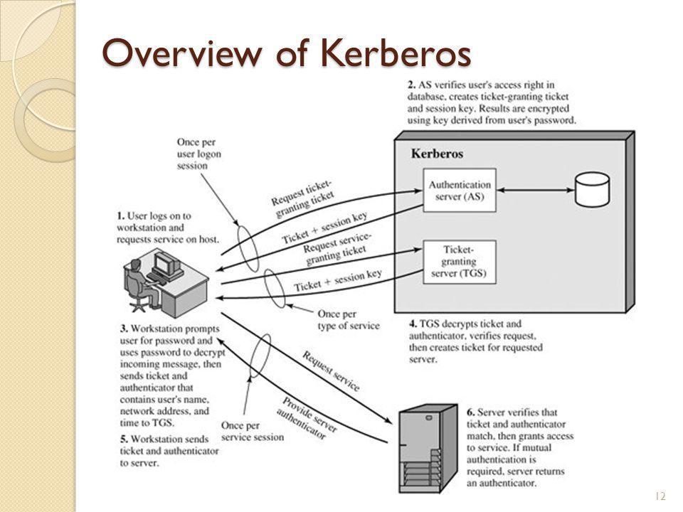 Overview of Kerberos