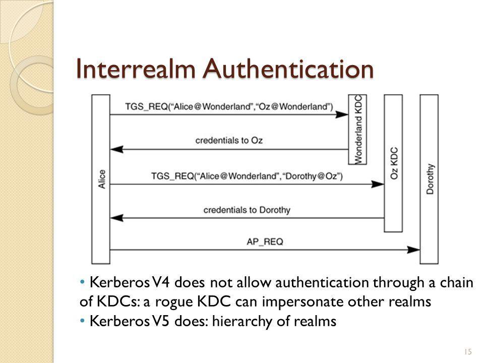 Interrealm Authentication