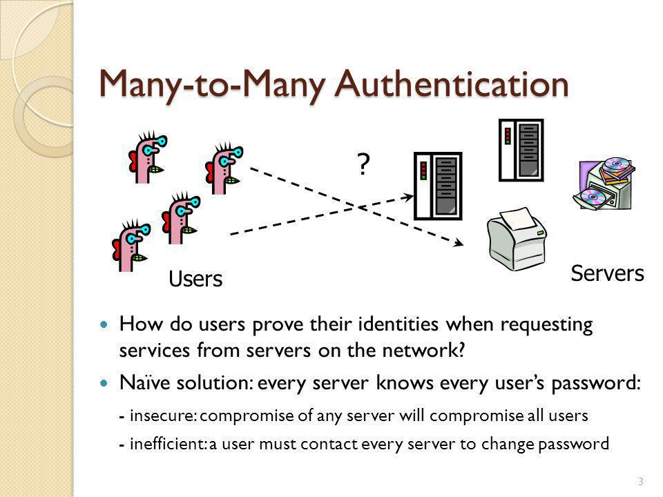 Many-to-Many Authentication