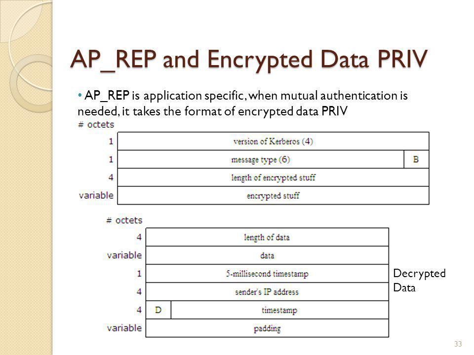 AP_REP and Encrypted Data PRIV