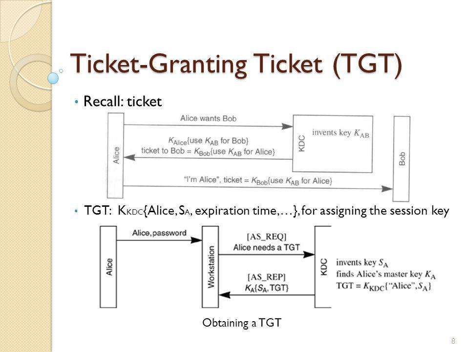 Ticket-Granting Ticket (TGT)
