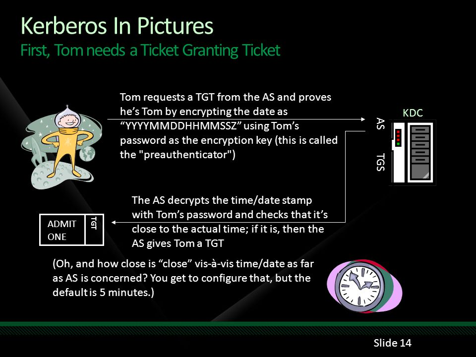 Kerberos In Pictures First, Tom needs a Ticket Granting Ticket