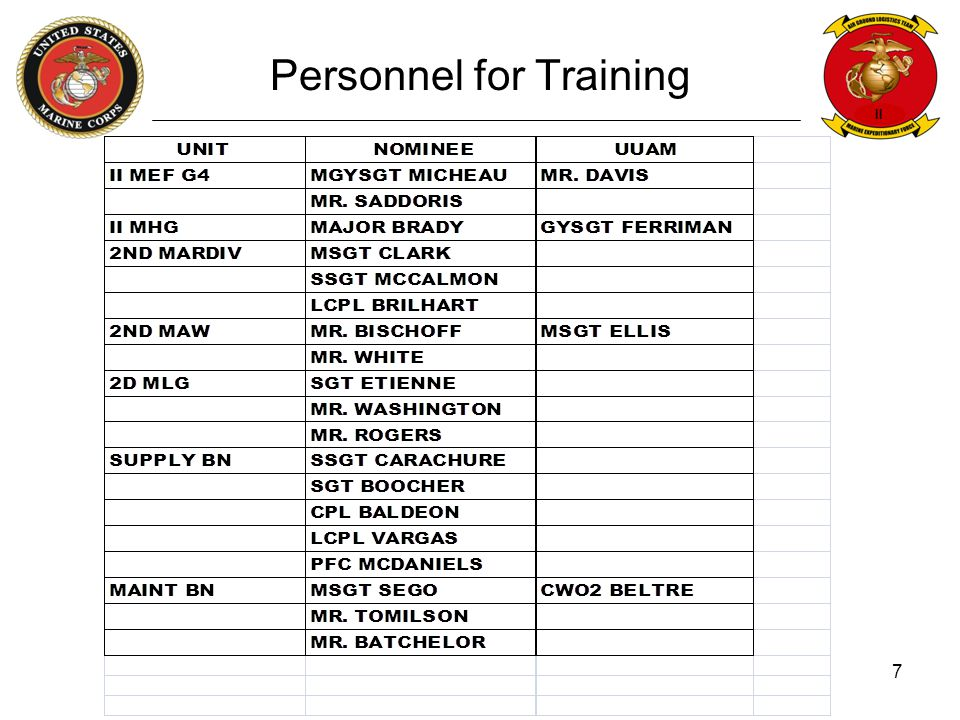 Personnel for Training